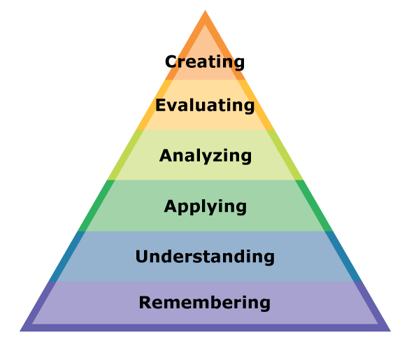 Bloom's revised taxonomy: remembering, understanding, applying, analyzing, evaluating, and creating