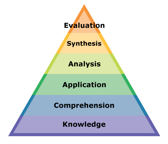 A rainbow-colored diagram of Bloom's taxonomy